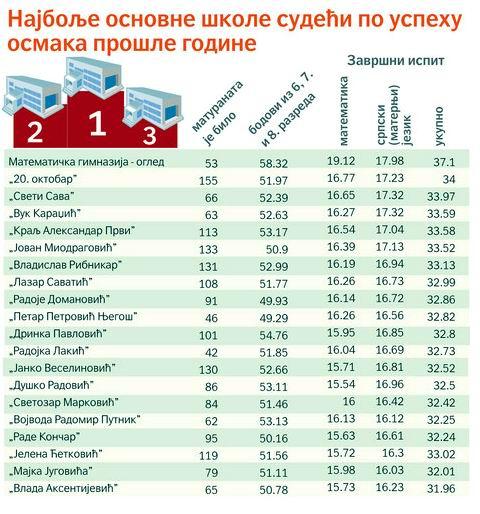 Кончар међу првих 20 основних школа у Београду